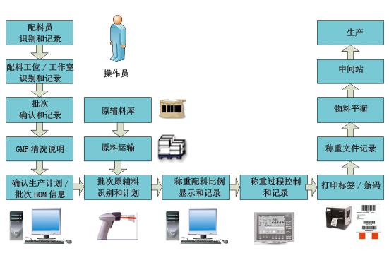 制药行业 | 中药智能制造平台系统建设