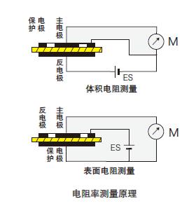电阻率测量原理.png