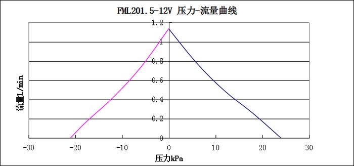 FML201.5壓力-流量曲線圖