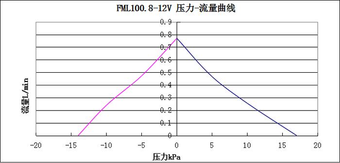 FML100.8壓力-流量曲線圖
