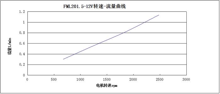 FML201.5轉速-流量曲線圖