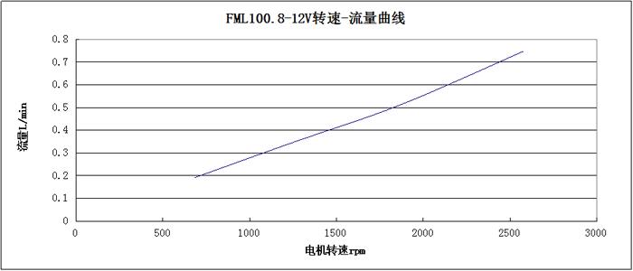 FML100.8轉速-流量曲線圖