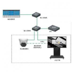物联网测温查验系统-红外成像仪