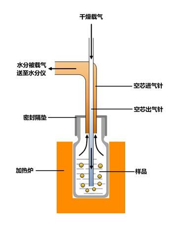 硅酮密封胶及MS密封胶行业水分检测解决方案