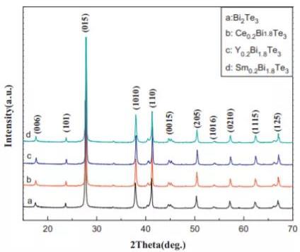 图1:合成粉末的XRD图谱.png