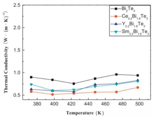 图6:热压样品的热导率.png