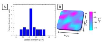 各向异性对高取向Bi2Te3电沉积薄膜热电性能的影响623.png
