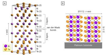 各向异性对高取向Bi2Te3电沉积薄膜热电性能的影响450.png