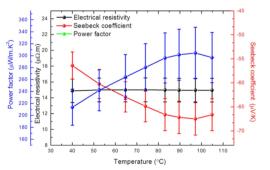 各向异性对高取向Bi2Te3电沉积薄膜热电性能的影响569.png