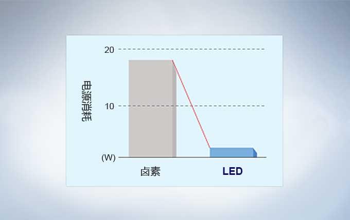 CX23统一的LED照明