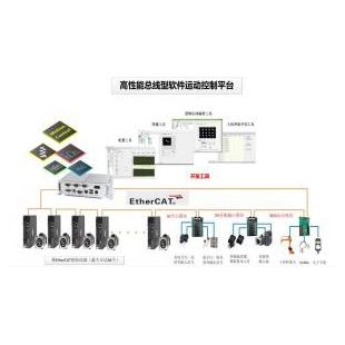 旗众总线型软件控制器 Ethercat总线控制器 32轴运动控制平台