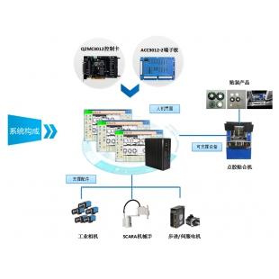 深圳视觉点胶贴装系统 贴片机运动控制系统