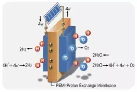 質子交換膜純水電解槽png