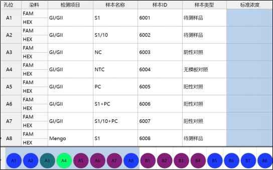 实时荧光PCR法的质控要求及评价指标