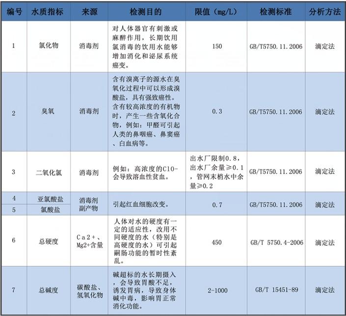 """上海禾工电位滴定仪助力""""湖州水务集团""""水质检测项目"""