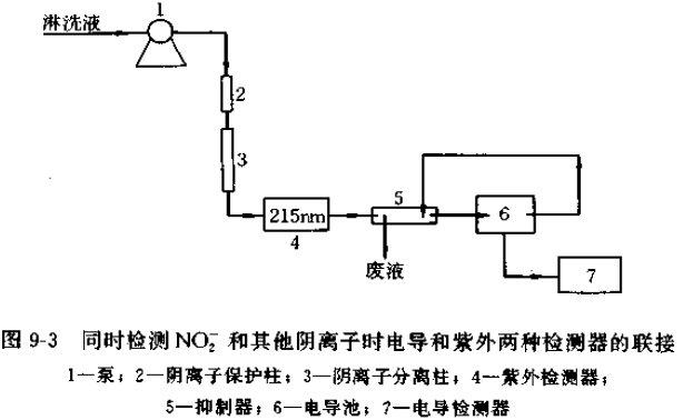 化学抑制型离子色谱