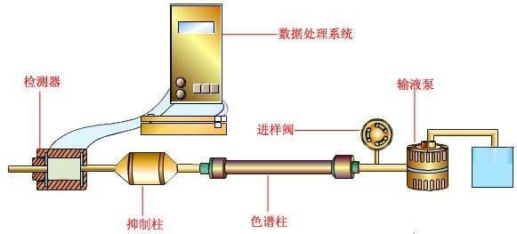 离子色谱仪高压泵维护及系统压力波动的问题解析