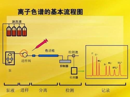 标准阴离子、卤氧化物通过离子色谱法氢氧根体系的分析
