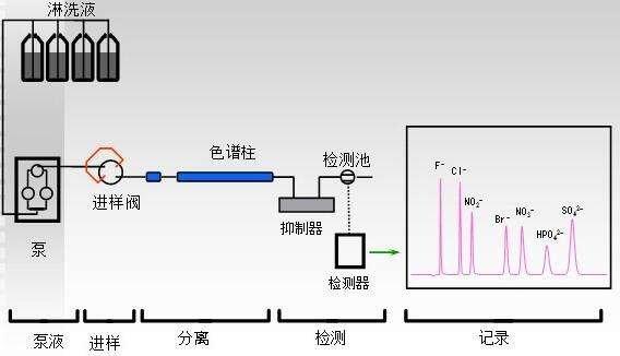 """普仁仪器参与""""2020离子色谱新技术新应用""""主题网络研讨会"""