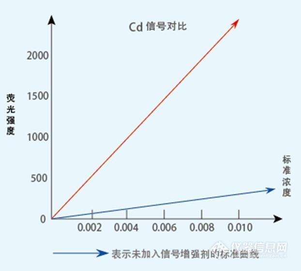 鎘增強劑對比圖.jpg