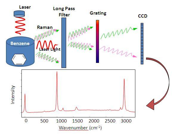 拉曼光谱的概念介绍