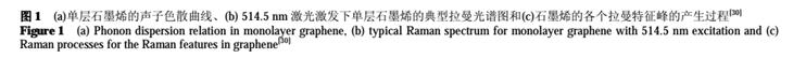 多层石墨烯的拉曼光谱表征