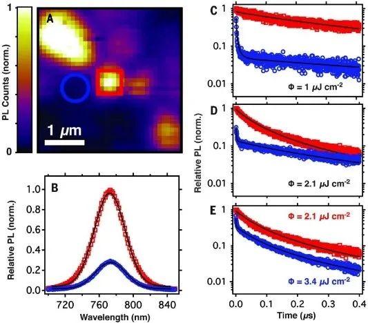 CH3NH3PbI3(Cl) 薄膜的荧光成像江苏快三走垫图彩乐乐及取点PL&TRPL测量[1]