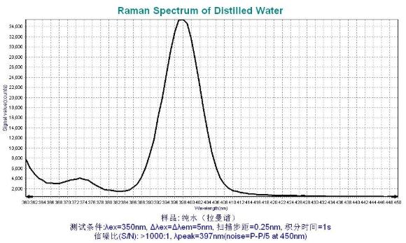 关于荧光光谱仪的信噪比(S/N ratio)