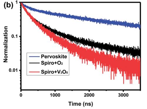 V2O5 掺杂剂补充于空穴传输材料江苏快三是国家的吗Spiro-Omitted,调节空穴传输层的能级并有效地提升空穴传输性能2