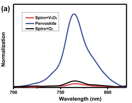 V2O5 掺杂剂补江苏快三计划是套路吗充于空穴传输材料Spiro-Omitted,调节空穴传输层的能级并有效地提升空穴传输性能1