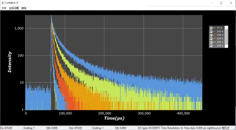 CsPbBr3的变温PL及变温TRPL测量2