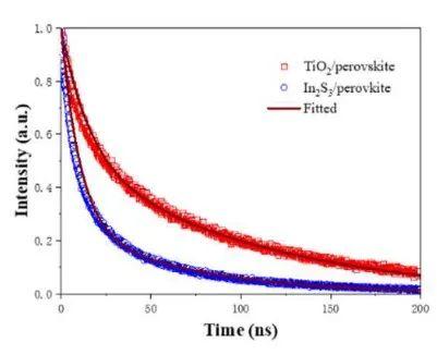 通过TRPL反馈钙钛矿层分别与In2S3 and TiO2电子传输层异质结的相互作用江苏快三计划手机版结果