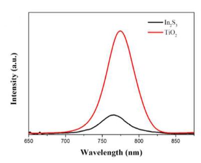 In2S3/perovskite薄膜与TiO2/perovskite薄膜的稳态PL光谱