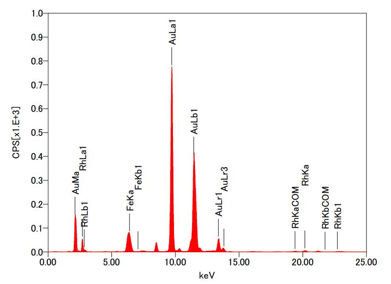 X射线荧光分析仪-利用薄膜FP法测试膜厚
