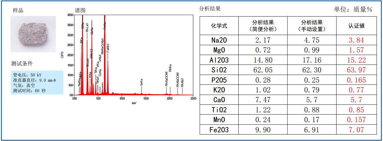 利用FP法对氧化物的定量分析(简便分析和手动分析)