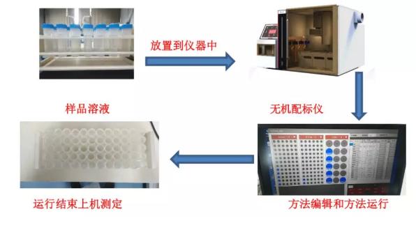 无机配标仪轻松解决光谱类仪器的背景干扰和物理干扰问题