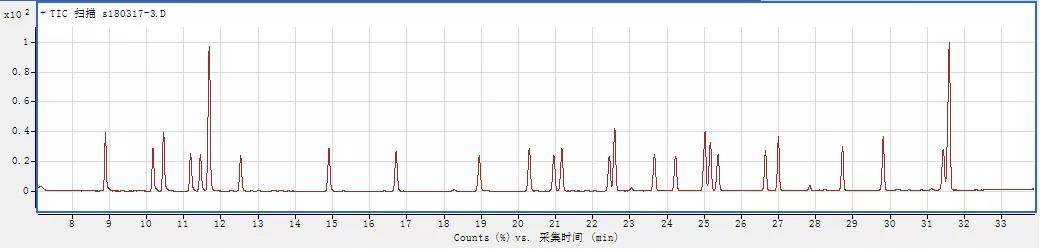图4 有机氯标准液总离子流谱图.jpg