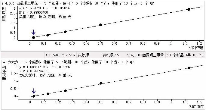 图3代表物质标准曲线线性关系图.png