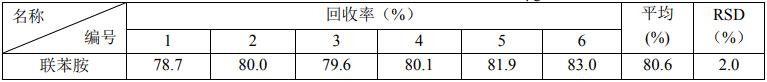 表 1 蒸馏水中联苯胺的加标回收率(加标浓度 0.4 μg/L).png