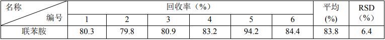 表 2 自来水中联苯胺的加标回收率(加标浓度 0.4 μg/L).png