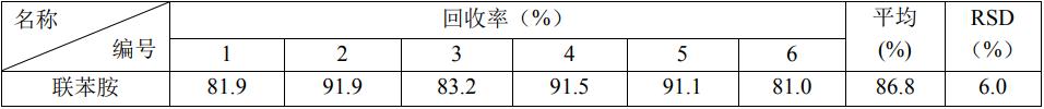 表 3 自来水中联苯胺的加标回收率(加标浓度 0.4 μg/L).png