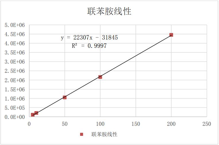 图 4 联苯胺线性图.png