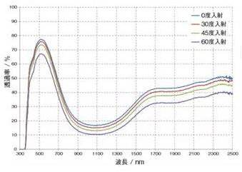 汽车玻璃在不同入射角下的透过率.png