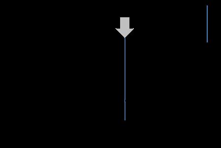 STA仪器相比独立式TGA的优势