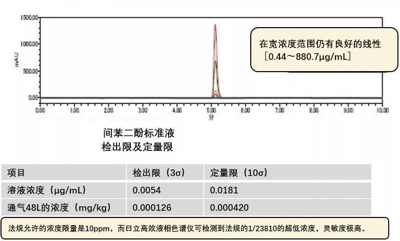 间苯二酚的高灵敏度测定结果.jpg