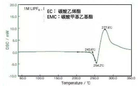 电解液的DSC曲线图.png