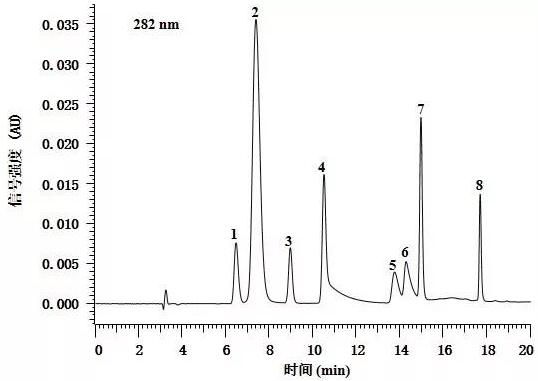 图2. 标准品的色谱图(浓度各20 mg/L).png