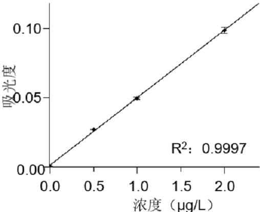 镉的标准曲线图.png