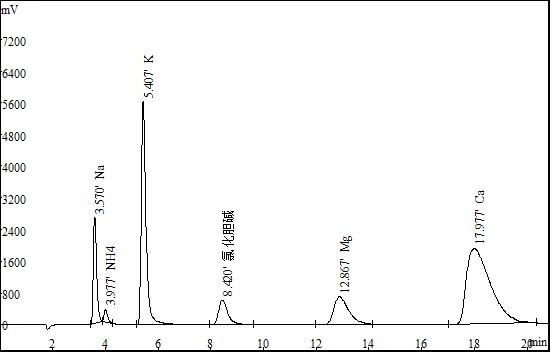 新品首发   盛瀚D150在饲料中胆碱的检测应用-离子色谱法