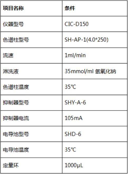 离子色谱仪在高氯酸盐检测中的应用